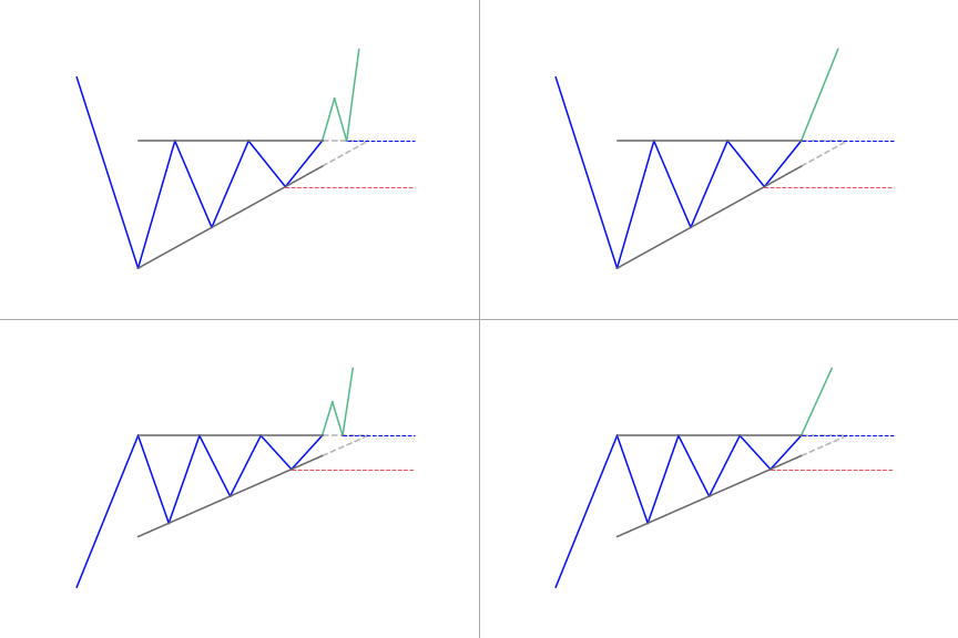 Ascending triangle patterns