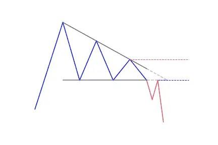 Descending triangle pattern in uptrend