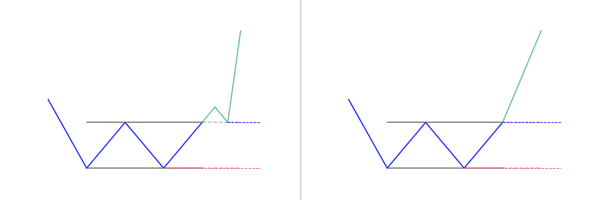 How to trade the Double Bottom pattern?