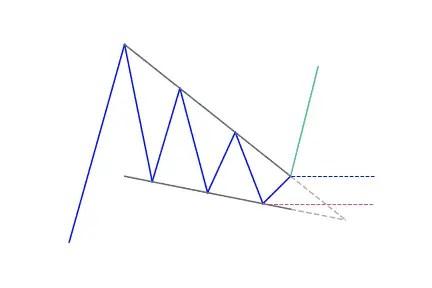 Falling wedge pattern