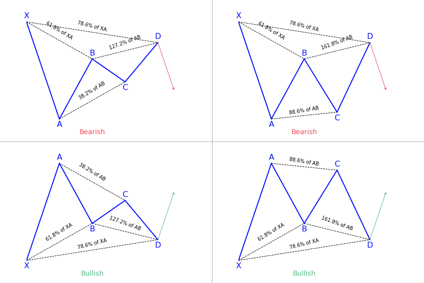 Gartley harmonic patterns