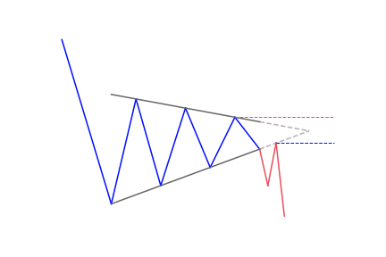 Bearish continuation pennant pattern