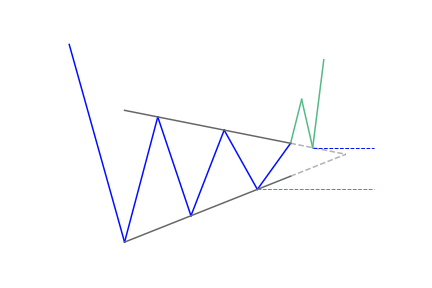Bullish reversal pennant pattern