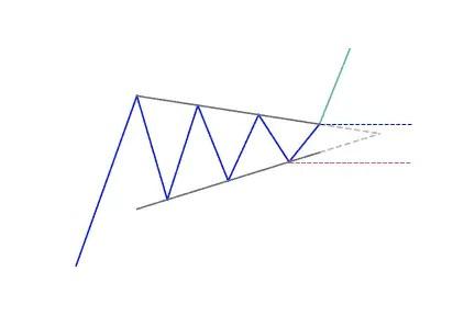 Bullish continuation pennant pattern