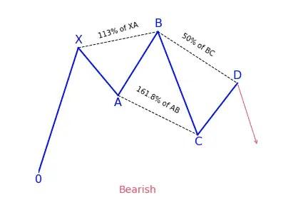 Bearish 5-0