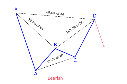 Bearish bat harmonic