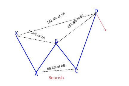 Butterfly bearish harmonic pattern