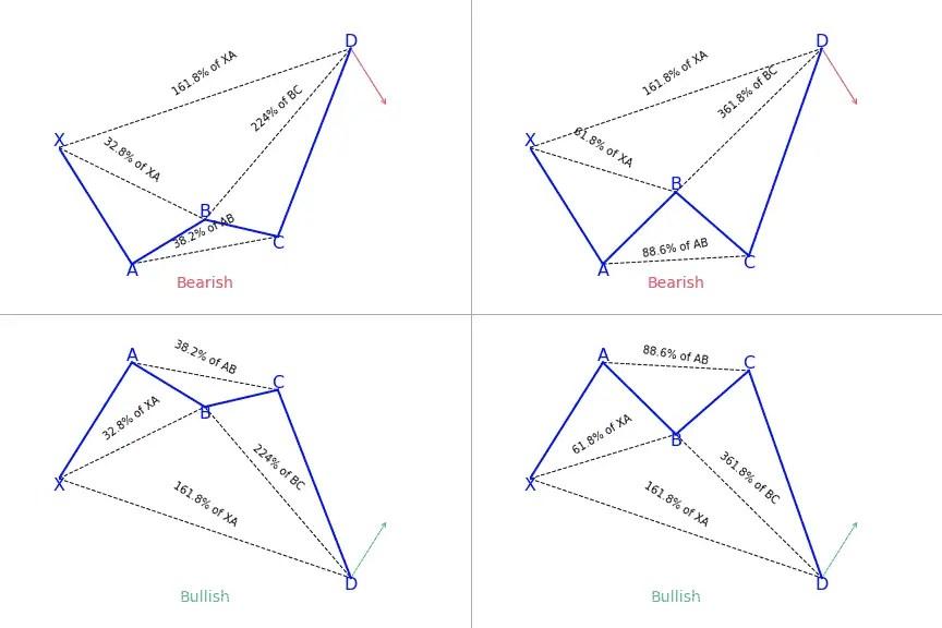 Crab harmonic pattern