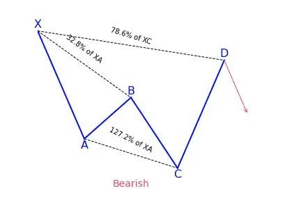 Bearish cypher