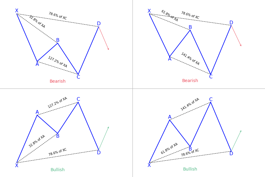 Bullish & Bearish Cypher Patterns