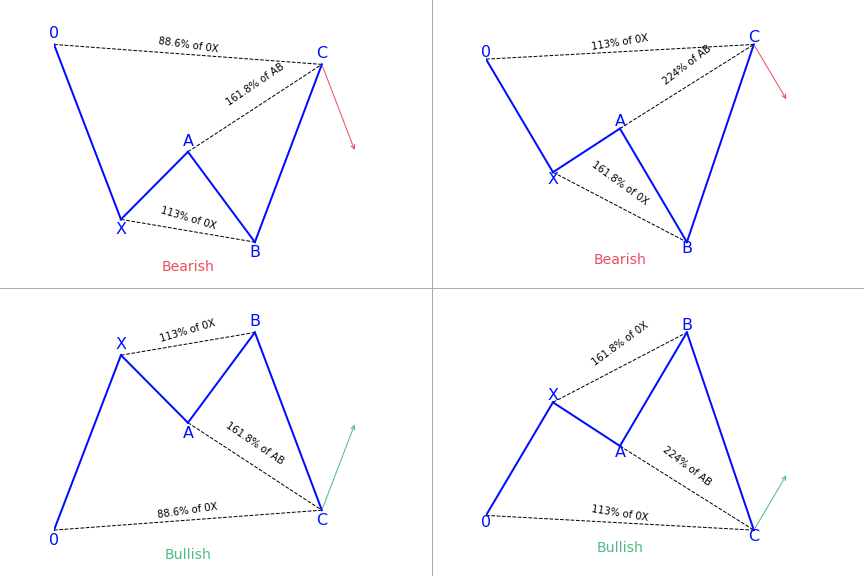 Shark harmonic patterns