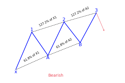 Bearish three drives