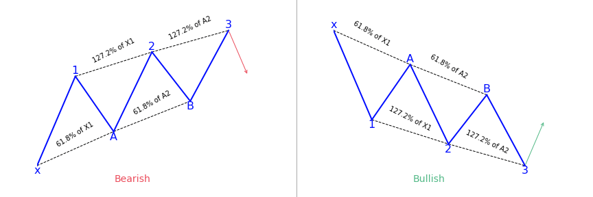 Three Drives Harmonic Pattern Explained