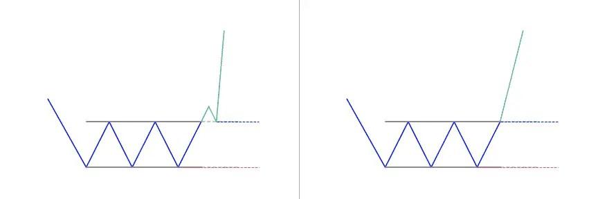 Triple Bottom Pattern: Definition & Strategy
