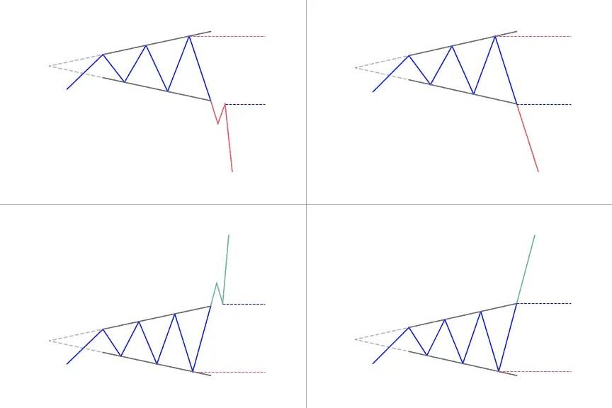 Broadening Top Pattern: Full Guide