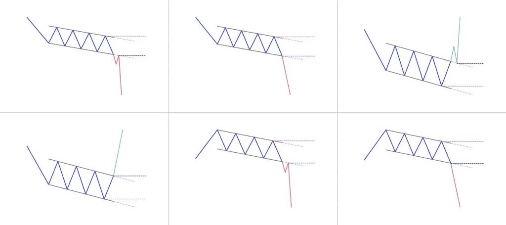 Falling channel pattern