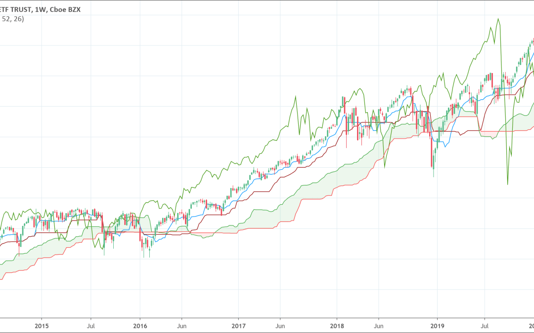 "Ichimoku Cloud: The ""All In One"" Indicator?"