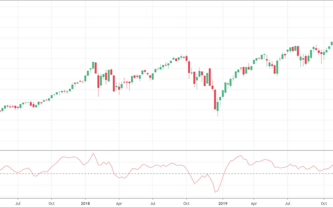 Chaikin Oscillator: A great tools for traders?