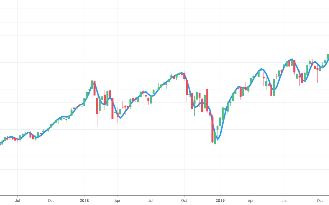 Hull Moving Average Indicator: Full Guide