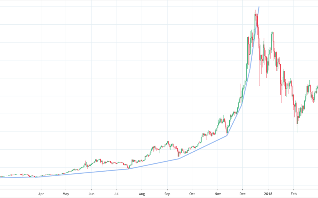 Parabolic Curve: The Market Bubble Pattern