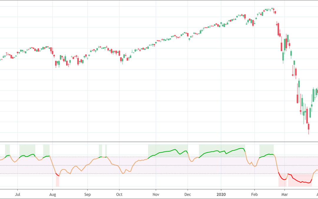 Relative Momentum Index: What is it?