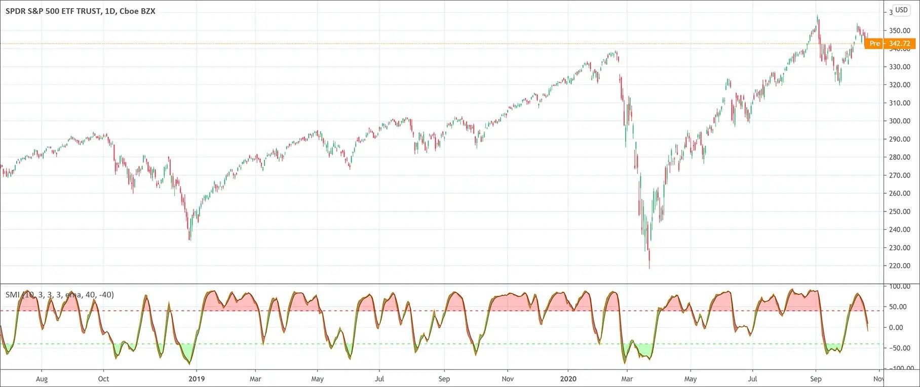 Stochastic Momentum Index