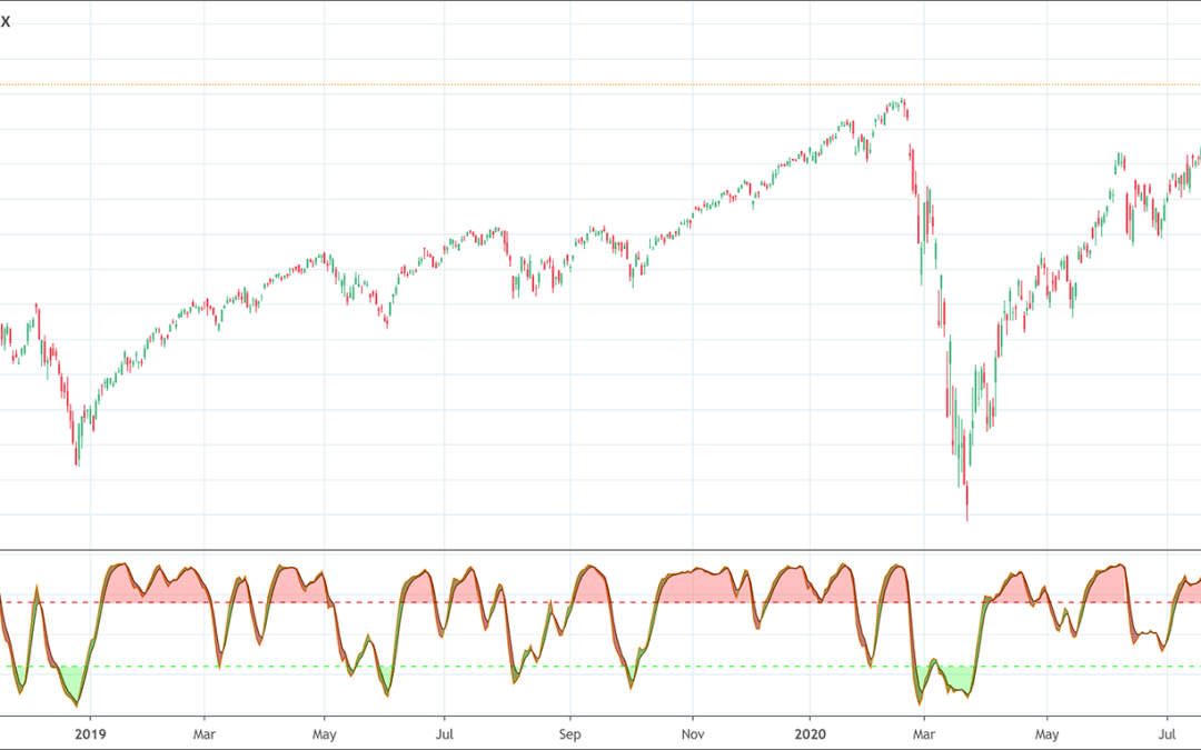 Stochastic Momentum Index: Upgraded Indicator