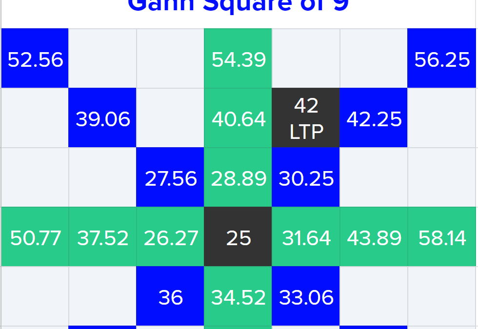 Gann Square of Nine: Important Price Levels