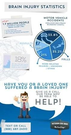 Brain Injury Lawyer Infographic