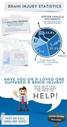 Brain Injury Lawyer | Kansas Brain Injury Compensation