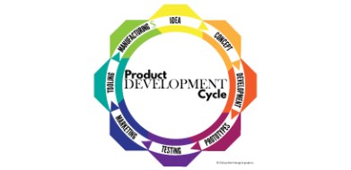 Product Development Cycle Infographic