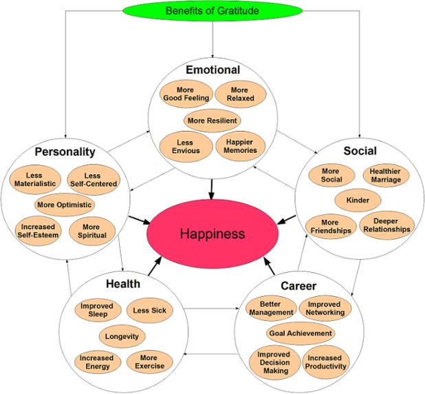 Benefits-of-Gratitude5