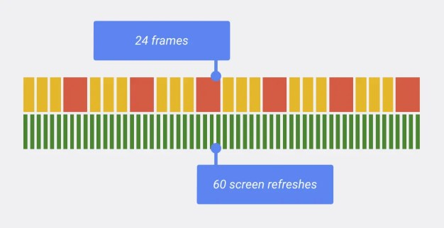 Simplified view on 24 fps running at 50 Hz.