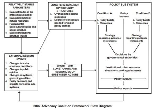 5 images of the policy process | Paul Cairney: Politics