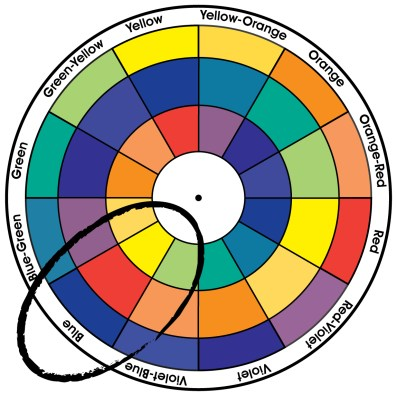 Colour Wheel Blue, Red and Yellow highlighted