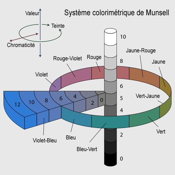 Système de Munsell