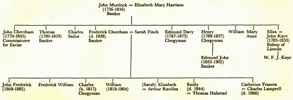 Mortlock Family Tree