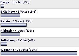 Umfrage im Fotoforum vom 20.10. bis 21.11.2005 mit 47 Stimmen.