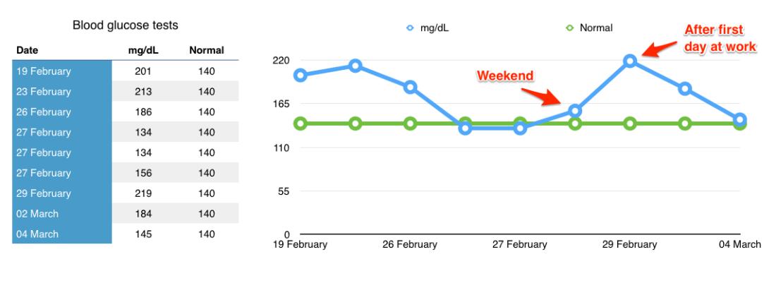 2016-03-04_Diabetes_measurements_for_blog_post
