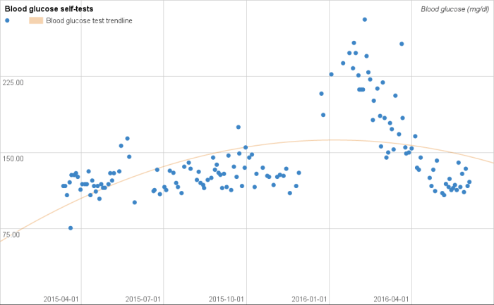 My blood glucose test results over time