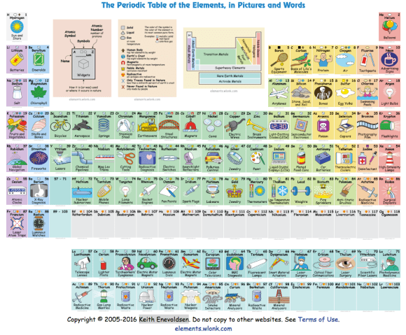 Keith Enevoldsen's Periodic Table of the Elements