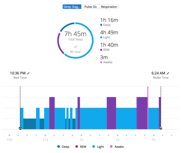 Garmin Vivoactive 4 sleep tracking data