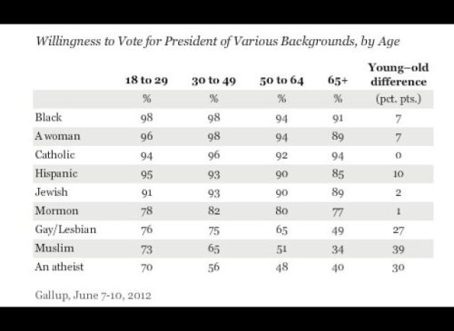 Support for a non-religious President by Age Group