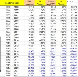 UNR Published Enrollment Data and Projections - Nov 2013