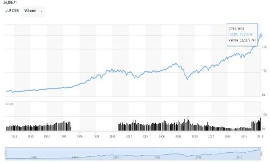 DJIA 10 years