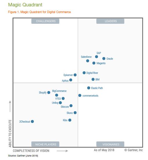 Selecting an Enterprise Ecommerce Platform / System