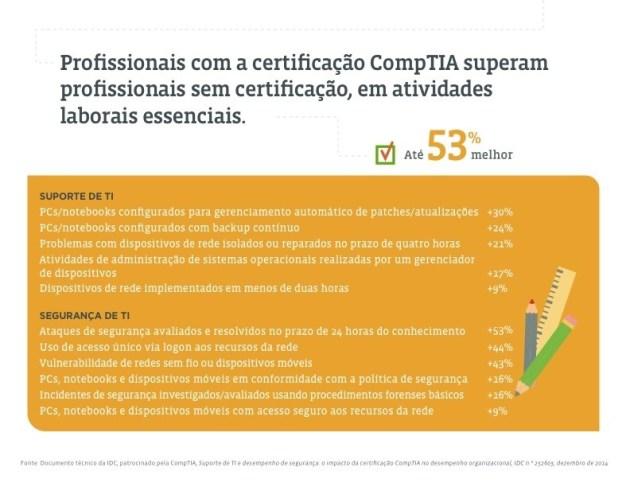ComptiaCert4
