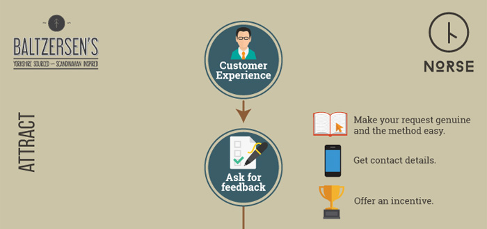 Attract part of infographic on customer feedback