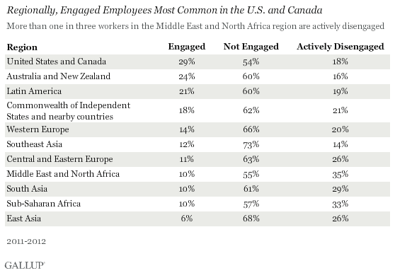 gallup-worldwide-engagement-and-disengagement