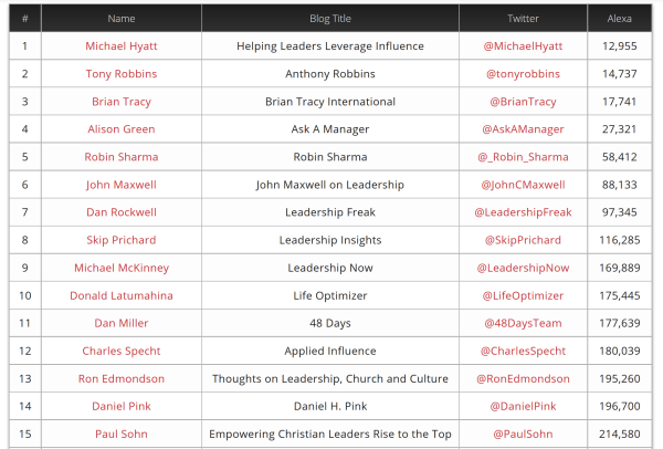 top leadership bloggers to follow